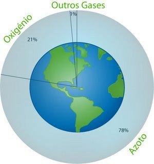 Constituintes do ar e importância dos gases