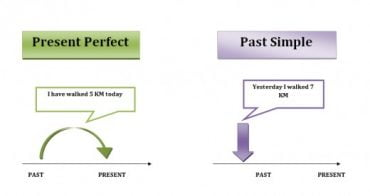 Ficha de Trabalho – Present Perfect and past simple (3)