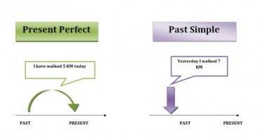 Ficha de Trabalho – Present Perfect and past simple (3) – Soluções