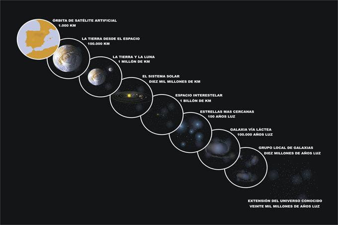 Distâncias do Universo