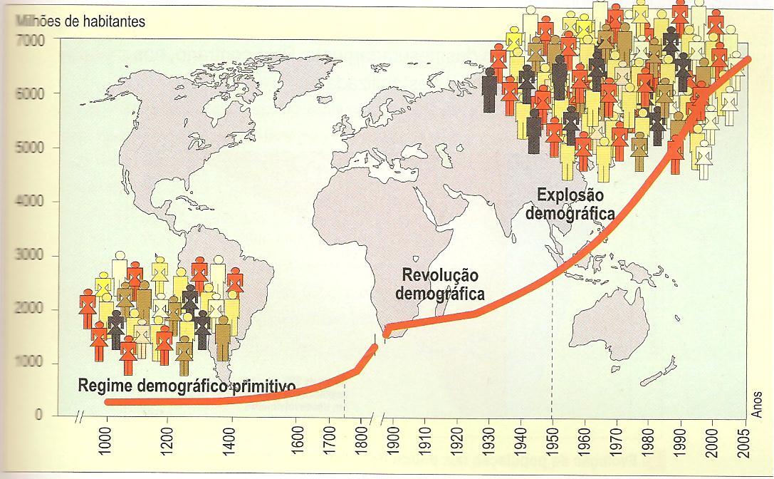 Evolução da população