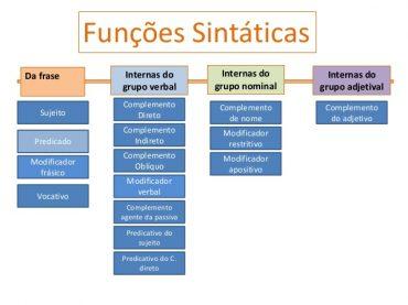 Ficha Informativa – Funções Sintácticas