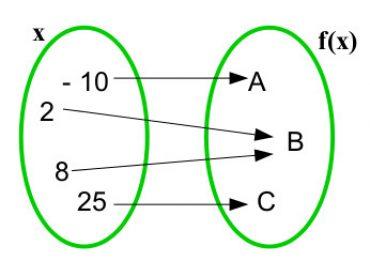 Teste Diagnóstico – Generalidades sobre funções (2)