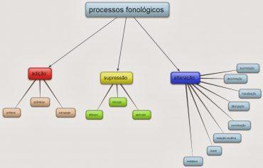 Ficha de Trabalho – Processos fonológicos (4)