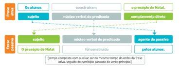 Ficha de Trabalho – Frase ativa e frase passiva (2) – Soluções