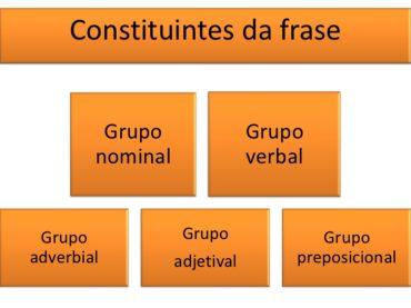 Ficha de Trabalho – Grupos constituintes da frase (1) – Soluções