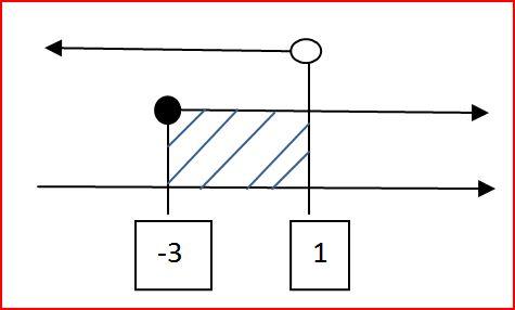 Interseção e reunião de intervalos