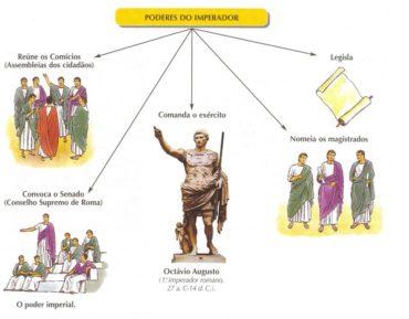 Jogo – A Sociedade e poder imperial (1)