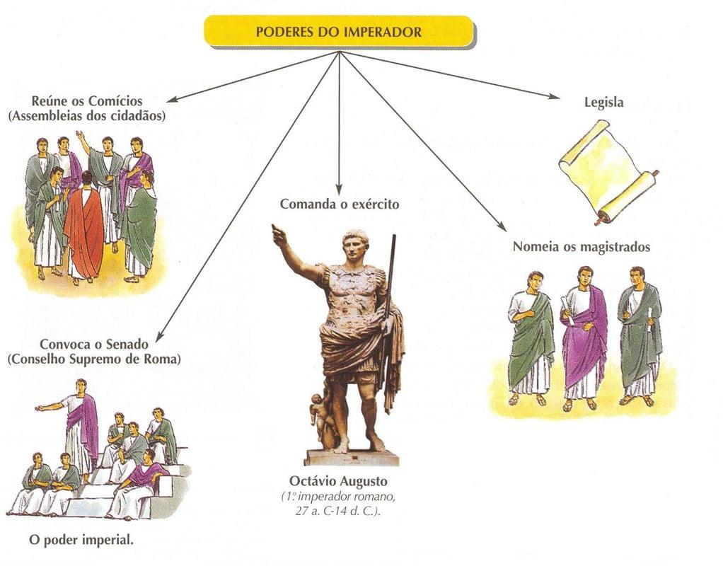 A Sociedade e poder imperial