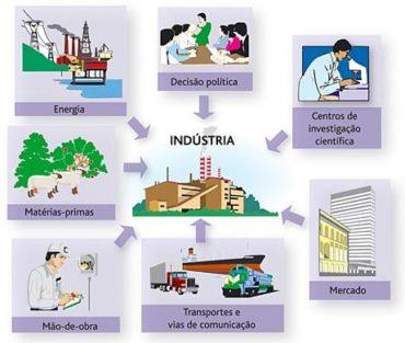 Ficha de Trabalho – Fatores de localização industrial (1)