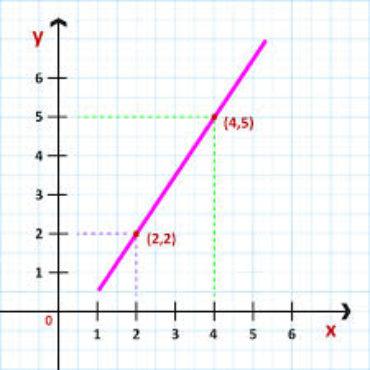 Ficha de Trabalho – Gráficos de funções afim (1)