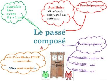 Ficha de Trabalho – Passé composé (3) – Soluções