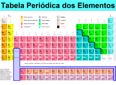 Teste Diagnóstico – Tabela periódica dos elementos (2)