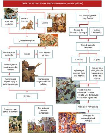 Teste Diagnóstico – Portugal no século XIII e a Revolução de 1383 – 1385 (3) – Soluções