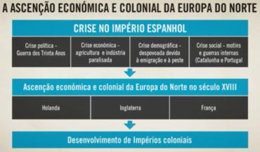 Ficha de Trabalho – A Ascensão económica e colonial na Europa do Norte (1)