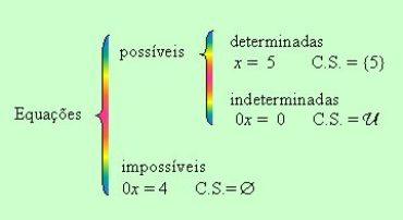 Ficha de Trabalho – Classificação de equações (1) – Soluções