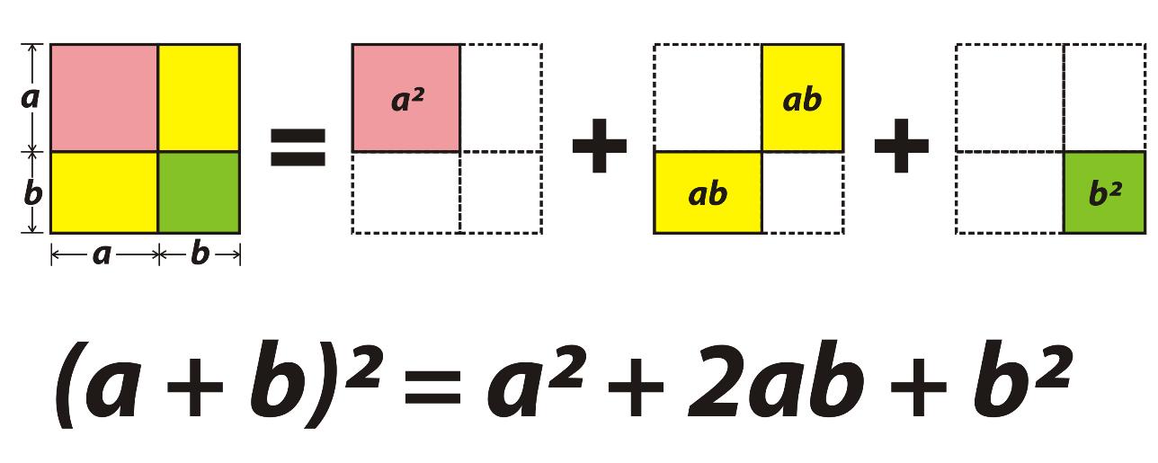 Casos notáveis da multiplicação e fatorização