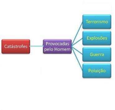 Jogos – Catástrofes provocadas pelo homem (1)