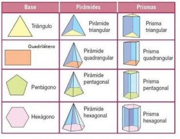 Ficha de Trabalho – Classificação de prismas e pirâmides (2)