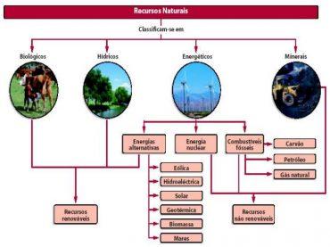 Jogo – Classificação de recursos naturais (2)