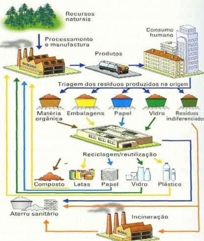 Gestão de resíduos e das águas