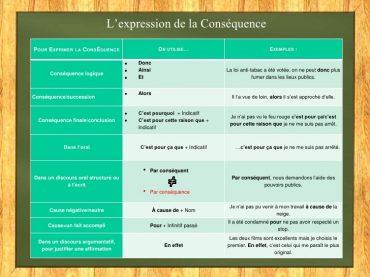 Ficha de Trabalho – L'expression de la conséquence (1)