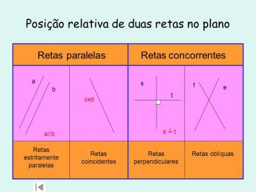 Ficha Informativa de Revisão – Posição relativa de duas retas no plano