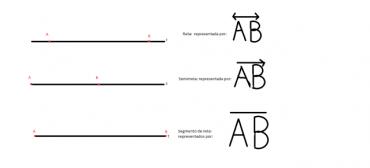 Ficha de Trabalho – Posição relativa de retas, semirretas e segmentos de reta no plano (3) – Soluções
