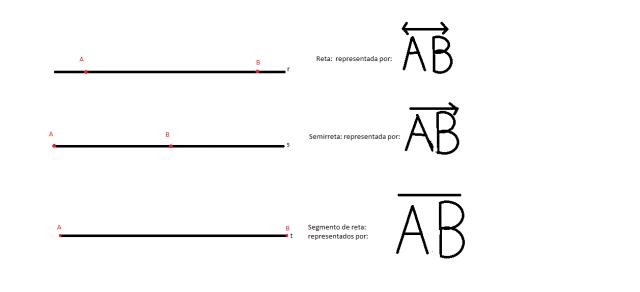 Posição relativa de retas, semirretas e segmentos de reta no plano