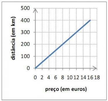 Ficha de Trabalho – Proporcionalidade direta (1) – Soluções
