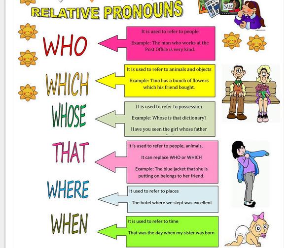 The Relative Pronouns