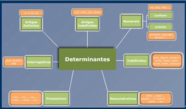 Ficha de Trabalho– Classe de palavras – Determinantes (2) – Soluções